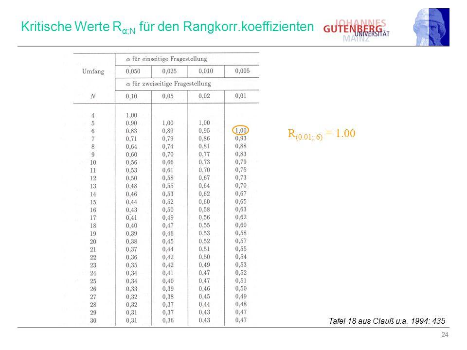 Kritische Werte Rα;N für den Rangkorr.koeffizienten