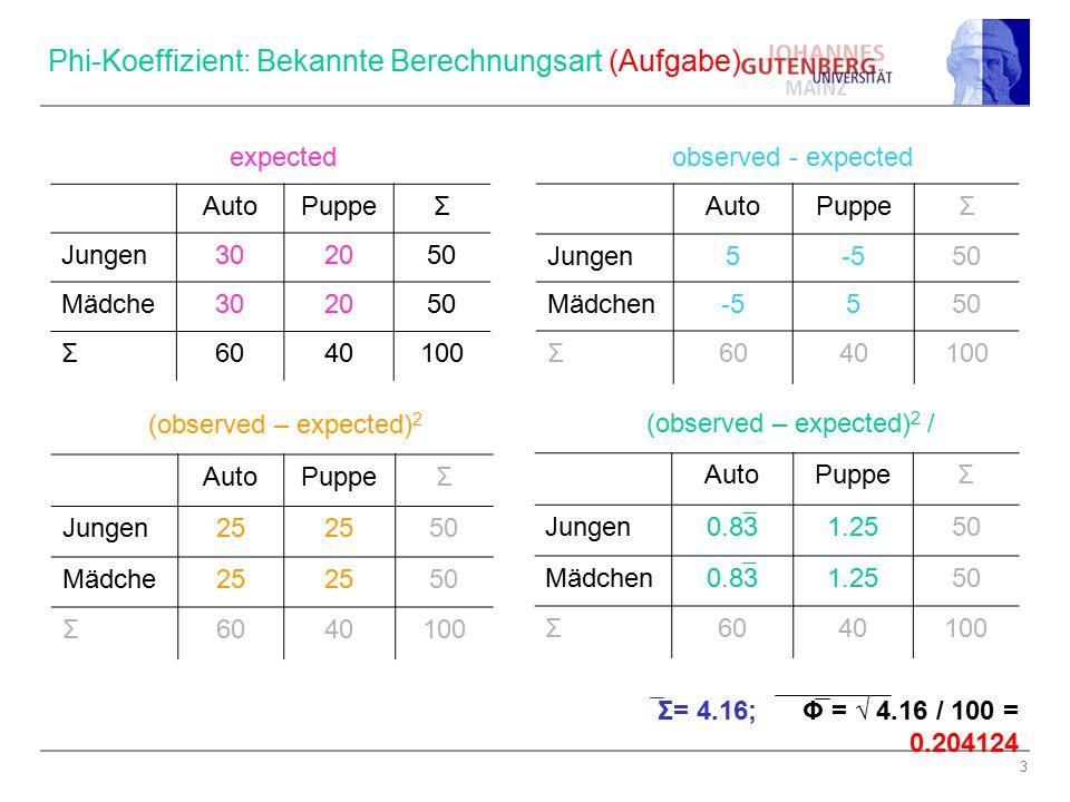 Phi-Koeffizient: Bekannte Berechnungsart (Aufgabe)