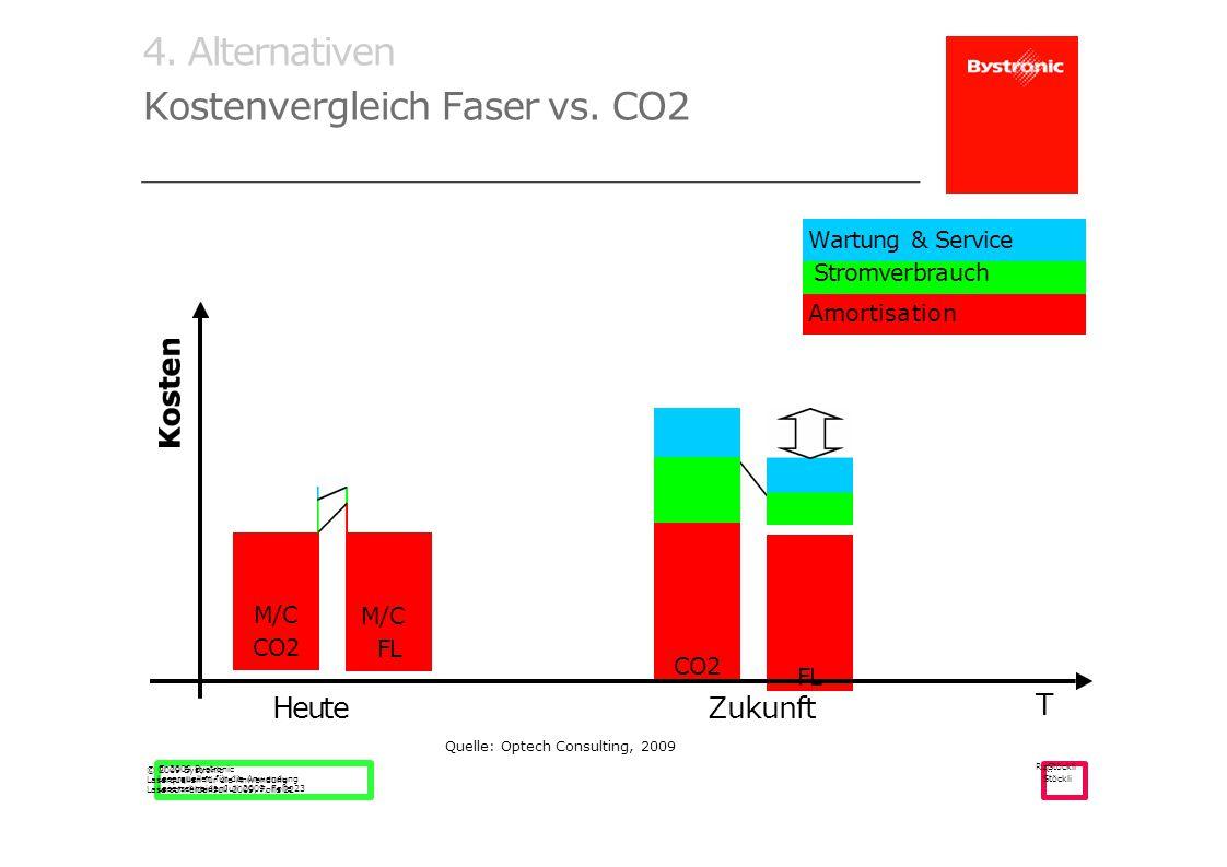 Kostenvergleich Faser vs. CO2
