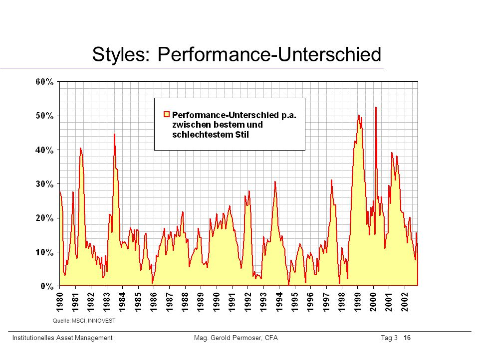 Styles: Performance-Unterschied