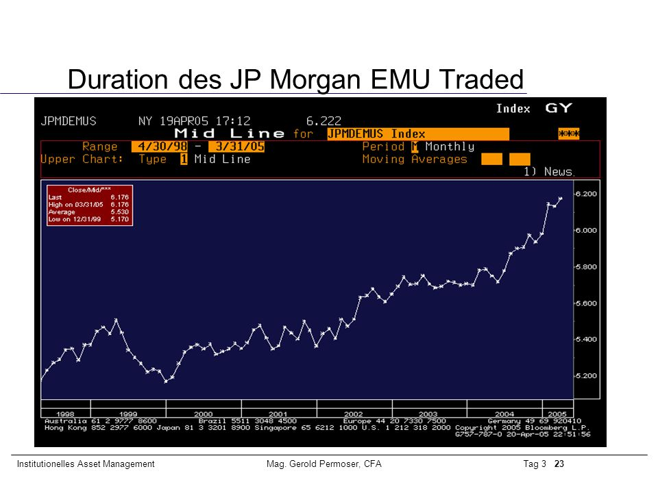 Duration des JP Morgan EMU Traded