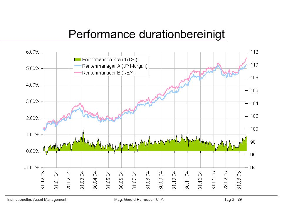 Performance durationbereinigt
