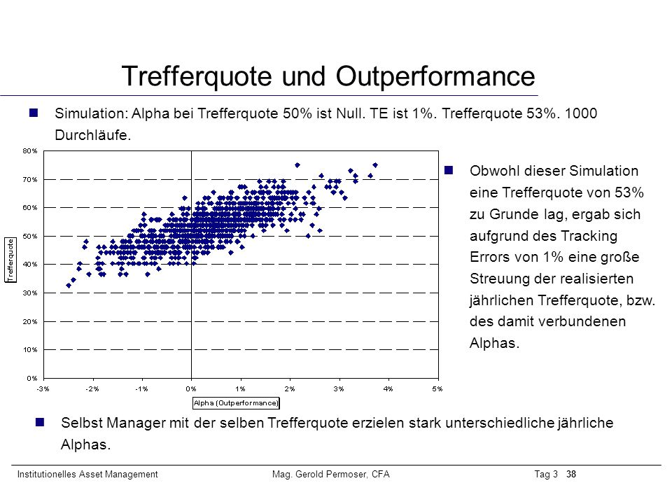 Trefferquote und Outperformance