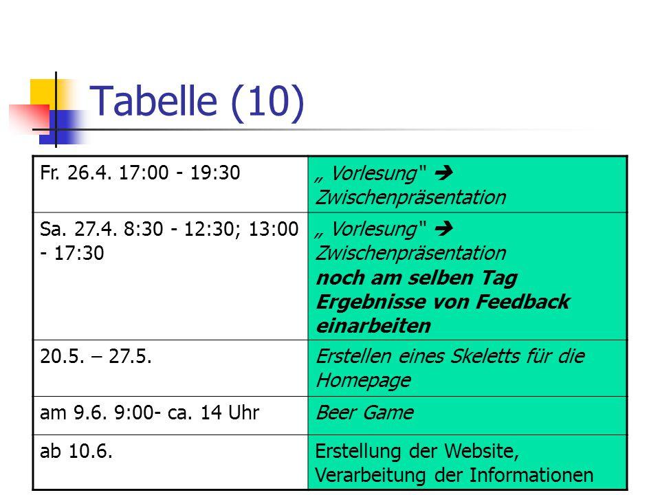 """Tabelle (10) Fr. 26.4. 17:00 - 19:30. """" Vorlesung  Zwischenpräsentation. Sa. 27.4. 8:30 - 12:30; 13:00 - 17:30."""
