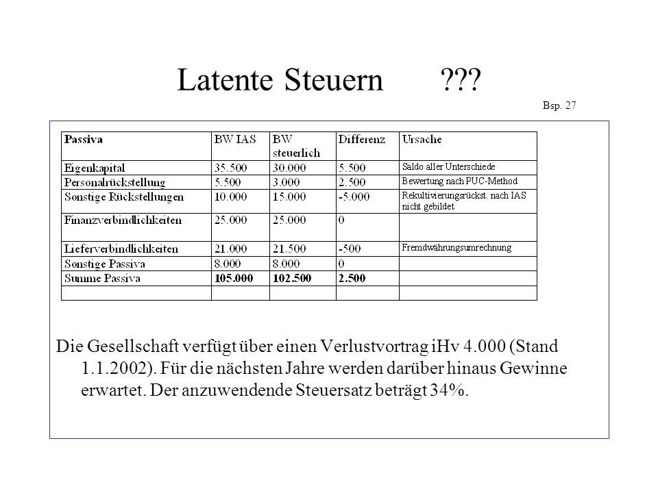 Latente Steuern Bsp. 27