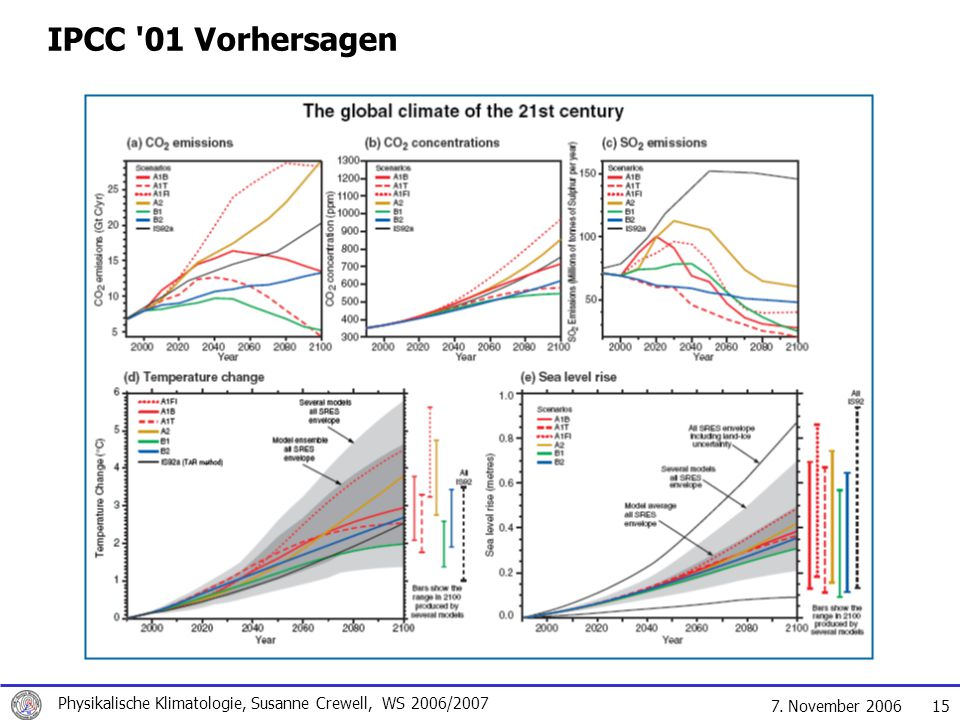 IPCC 01 Vorhersagen Global mean sea level is projected to rise by 0.09 to 0.88 metres between 1990 and 2100, for the full range of.