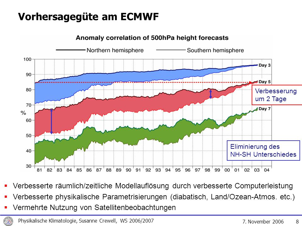 Vorhersagegüte am ECMWF