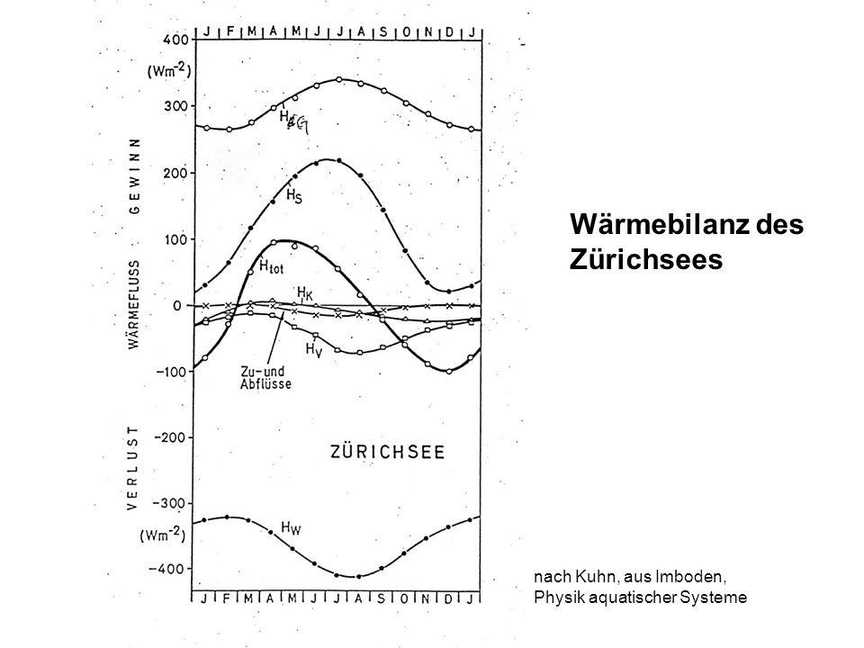 Wärmebilanz des Zürichsees nach Kuhn, aus Imboden,