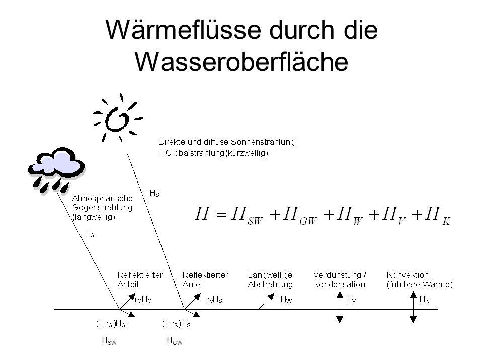 Wärmeflüsse durch die Wasseroberfläche