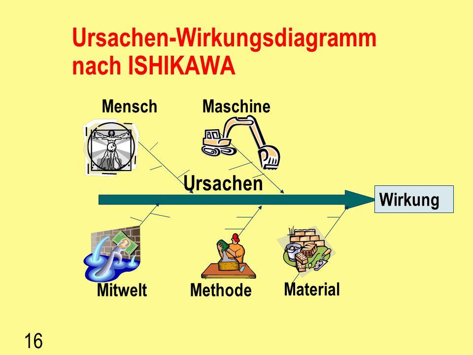 Ursachen-Wirkungsdiagramm nach ISHIKAWA