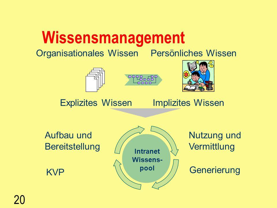 Wissensmanagement 20 Organisationales Wissen Persönliches Wissen