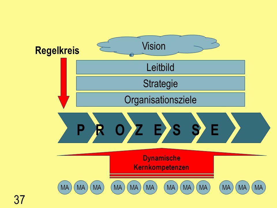 P R O Z E S S E 37 Regelkreis Vision Leitbild Strategie