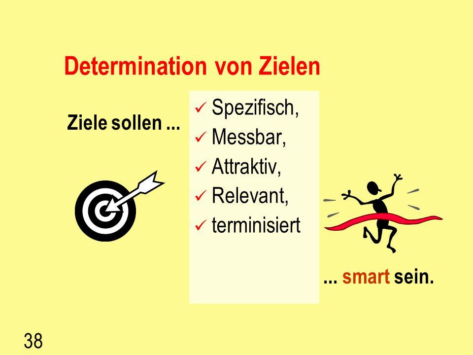 Determination von Zielen