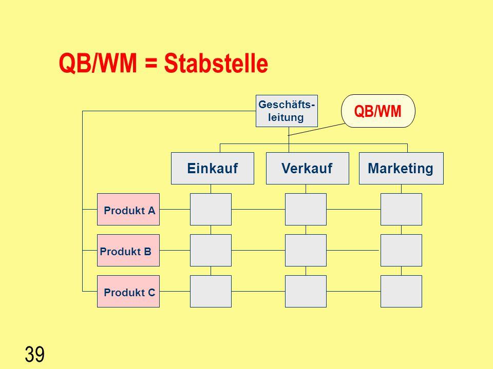 QB/WM = Stabstelle 39 QB/WM Einkauf Verkauf Marketing Geschäfts-