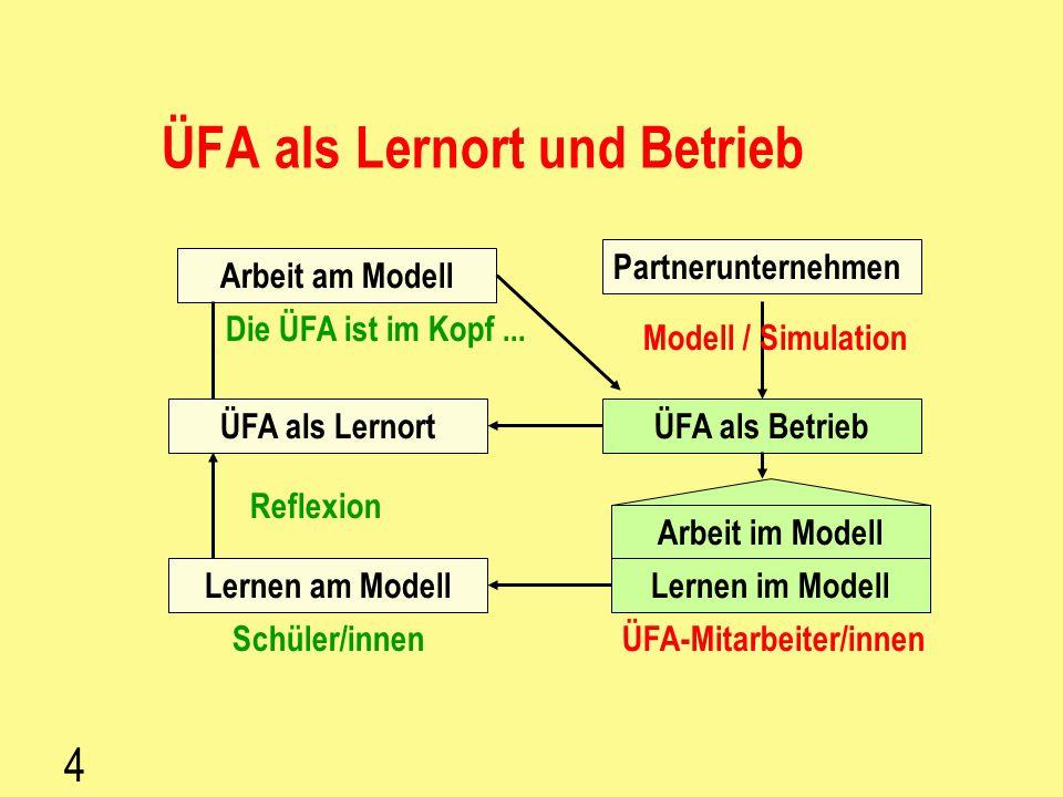 ÜFA als Lernort und Betrieb