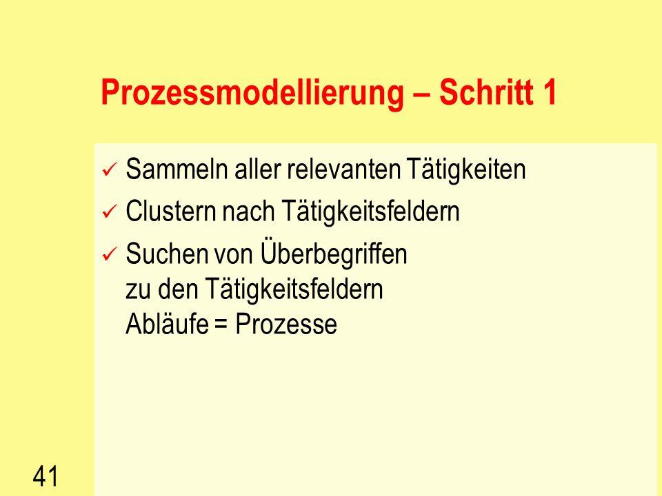 Prozessmodellierung – Schritt 1