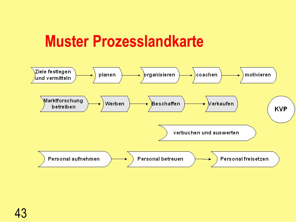 Muster Prozesslandkarte