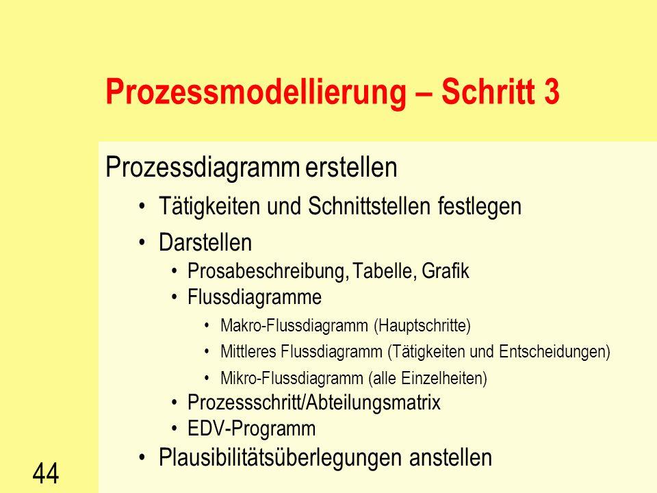Prozessmodellierung – Schritt 3