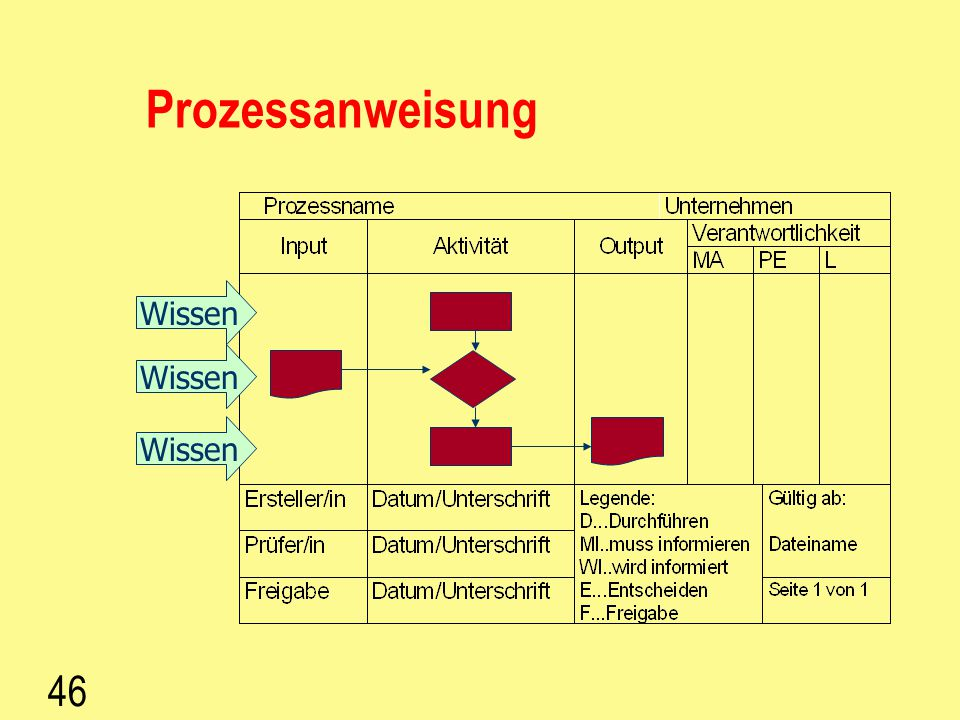 Prozessanweisung Wissen Wissen Wissen 46