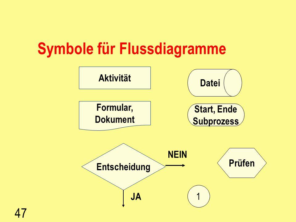 Symbole für Flussdiagramme