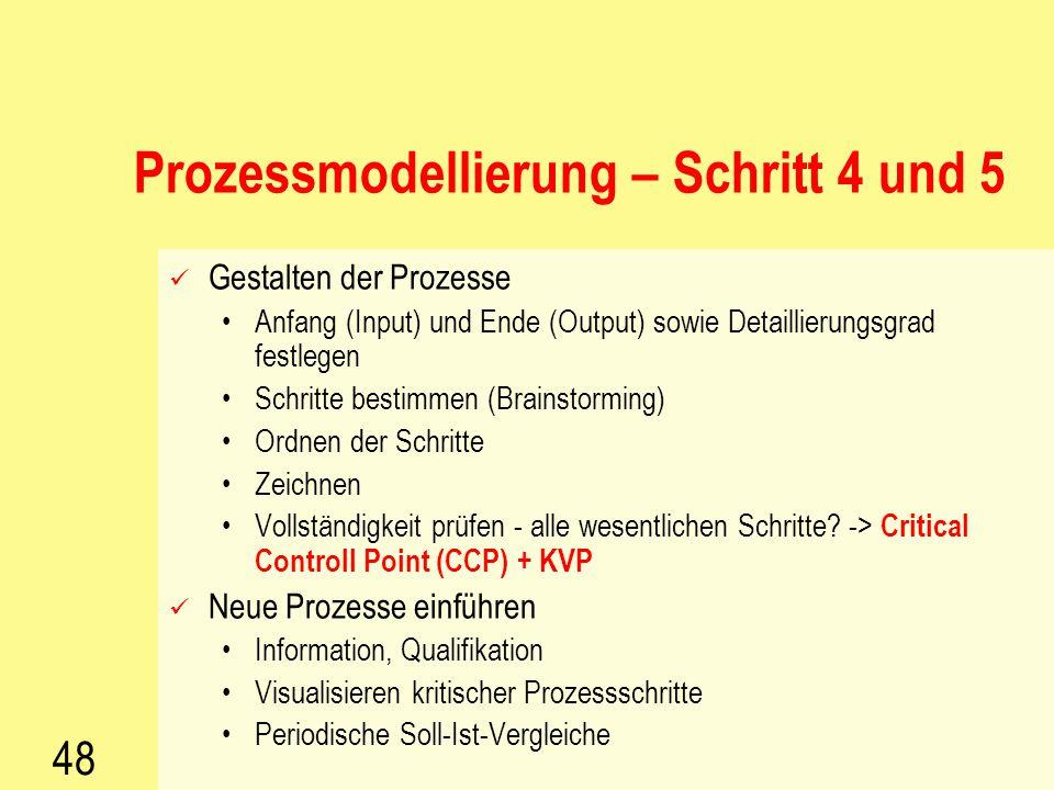 Prozessmodellierung – Schritt 4 und 5