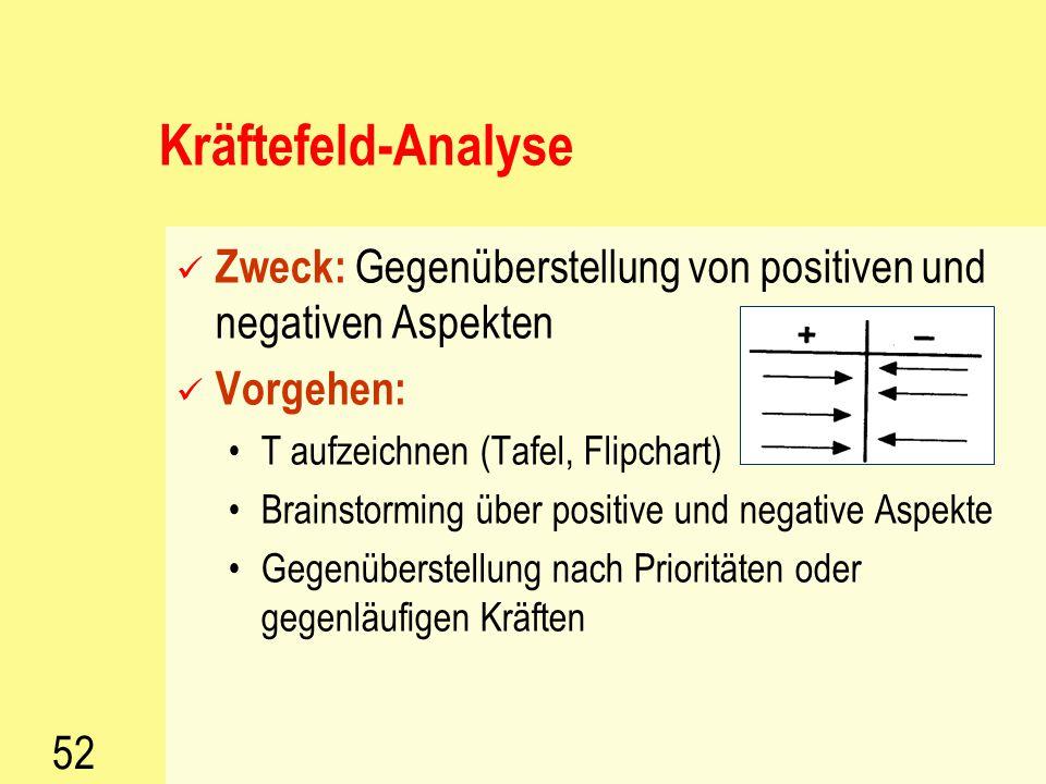 Kräftefeld-Analyse Zweck: Gegenüberstellung von positiven und negativen Aspekten. Vorgehen: T aufzeichnen (Tafel, Flipchart)