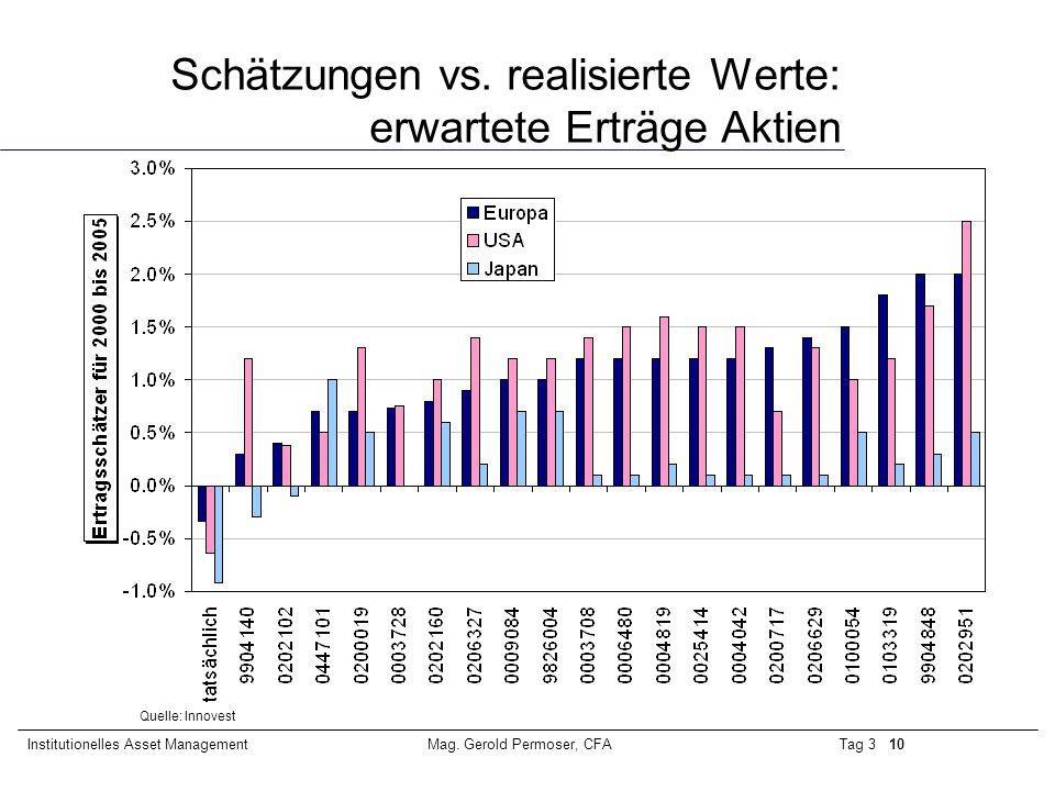 Schätzungen vs. realisierte Werte: erwartete Erträge Aktien