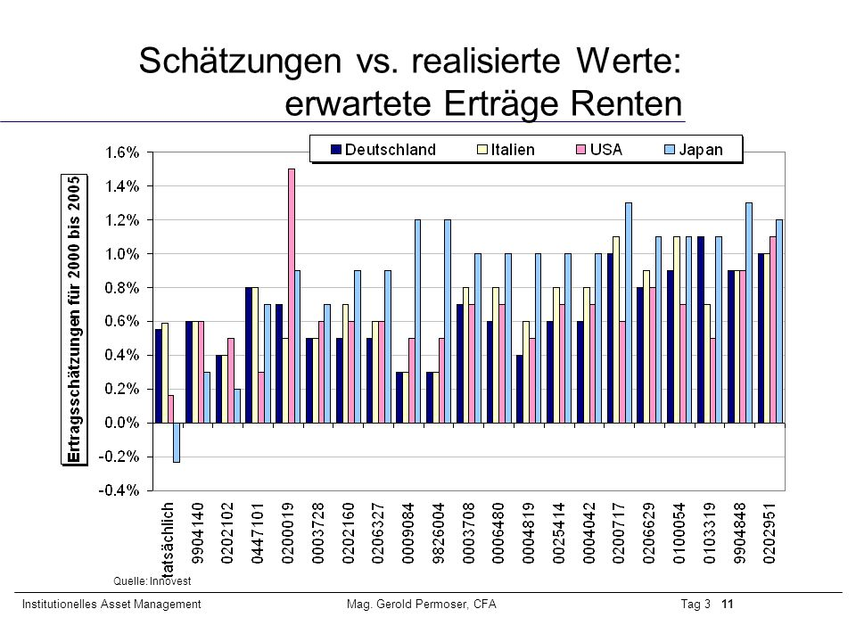 Schätzungen vs. realisierte Werte: erwartete Erträge Renten