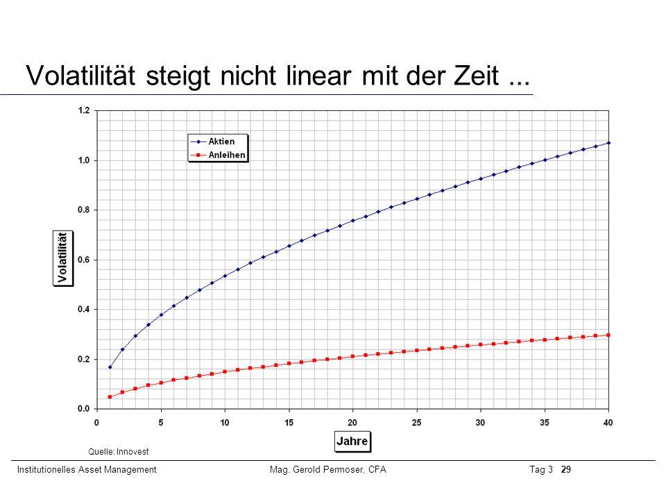 Volatilität steigt nicht linear mit der Zeit ...