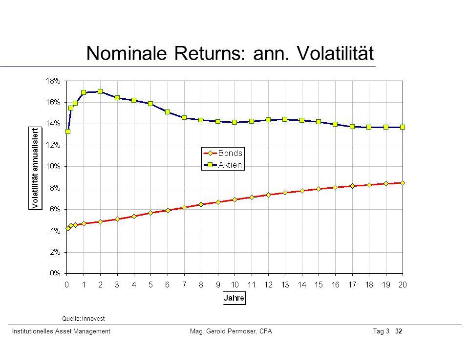 Nominale Returns: ann. Volatilität