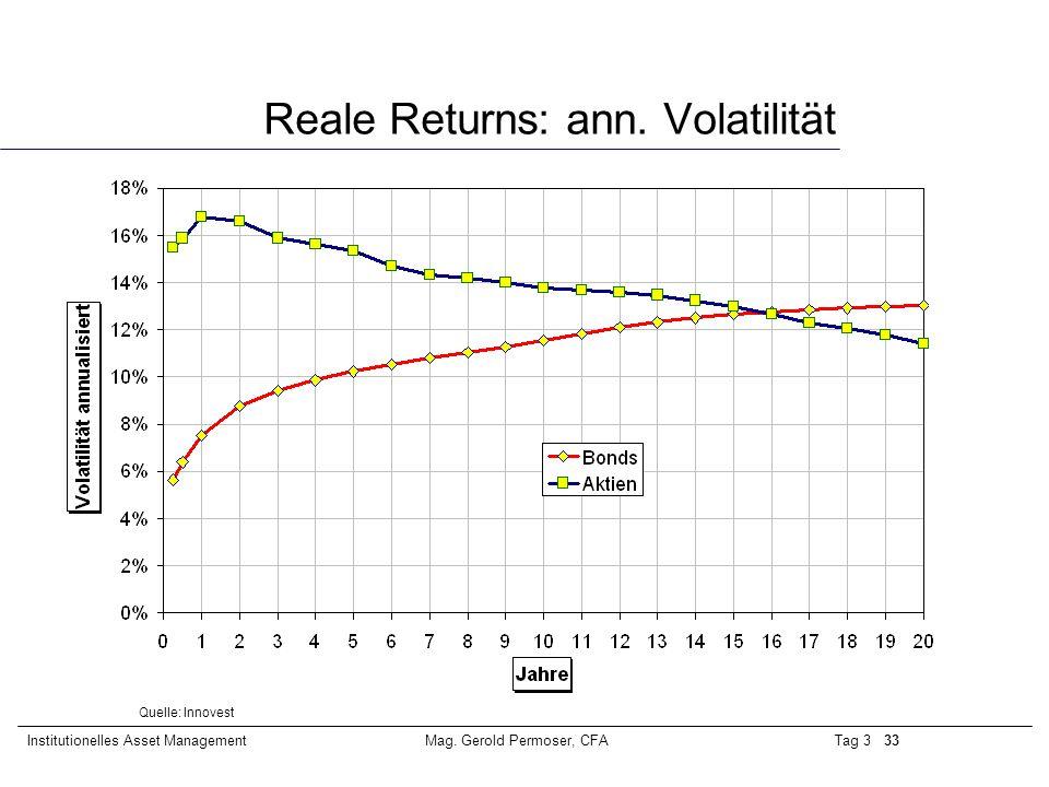 Reale Returns: ann. Volatilität