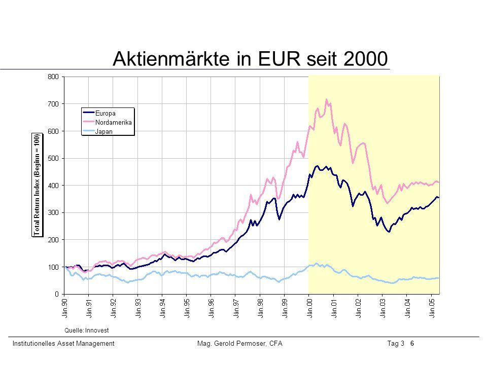 Aktienmärkte in EUR seit 2000