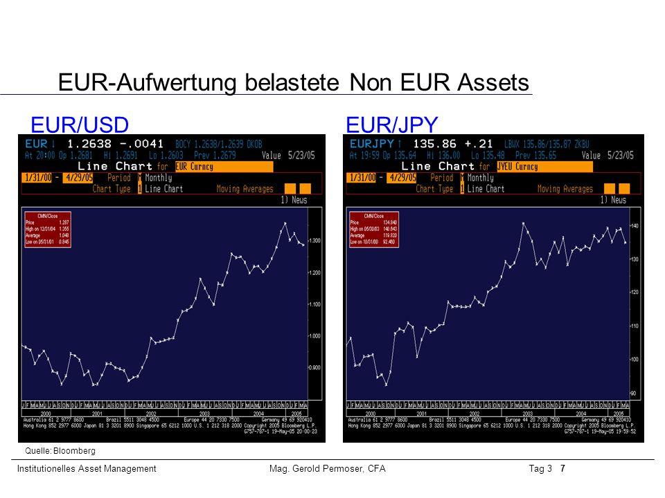 EUR-Aufwertung belastete Non EUR Assets