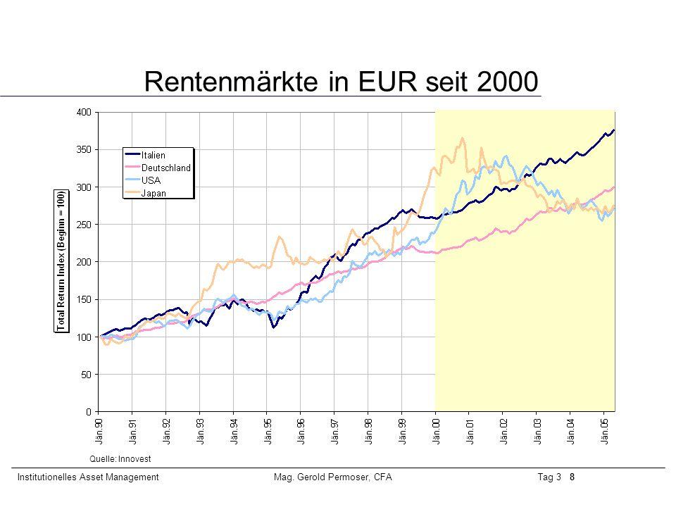 Rentenmärkte in EUR seit 2000