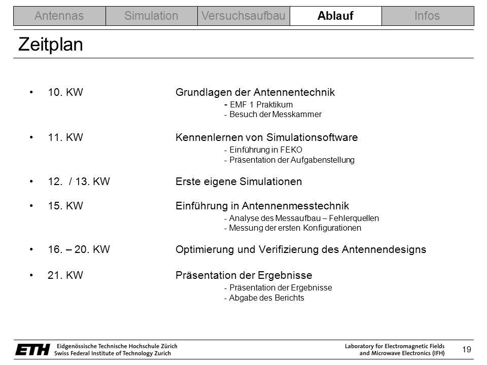Zeitplan Ablauf 10. KW Grundlagen der Antennentechnik