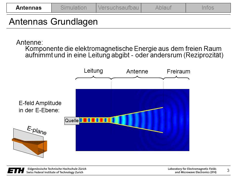Antennas Grundlagen Antenne: