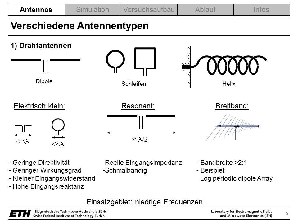 Verschiedene Antennentypen