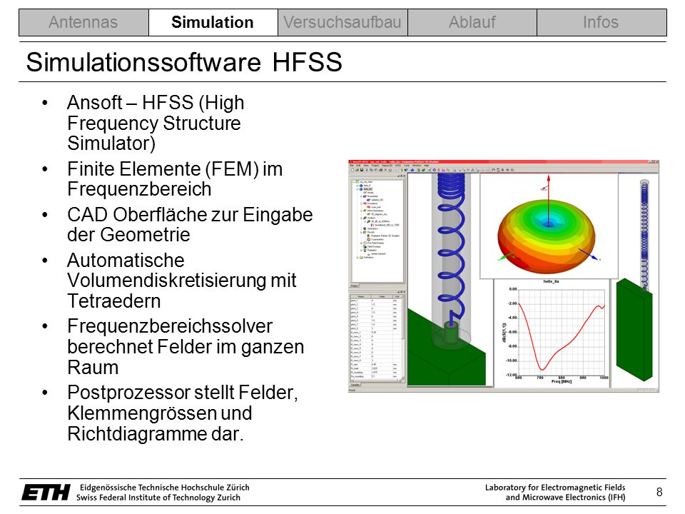 Simulationssoftware HFSS