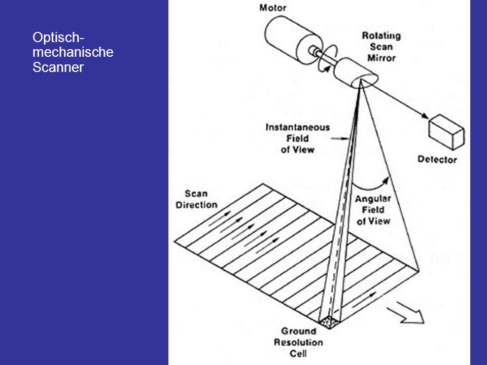Optisch-mechanische Scanner