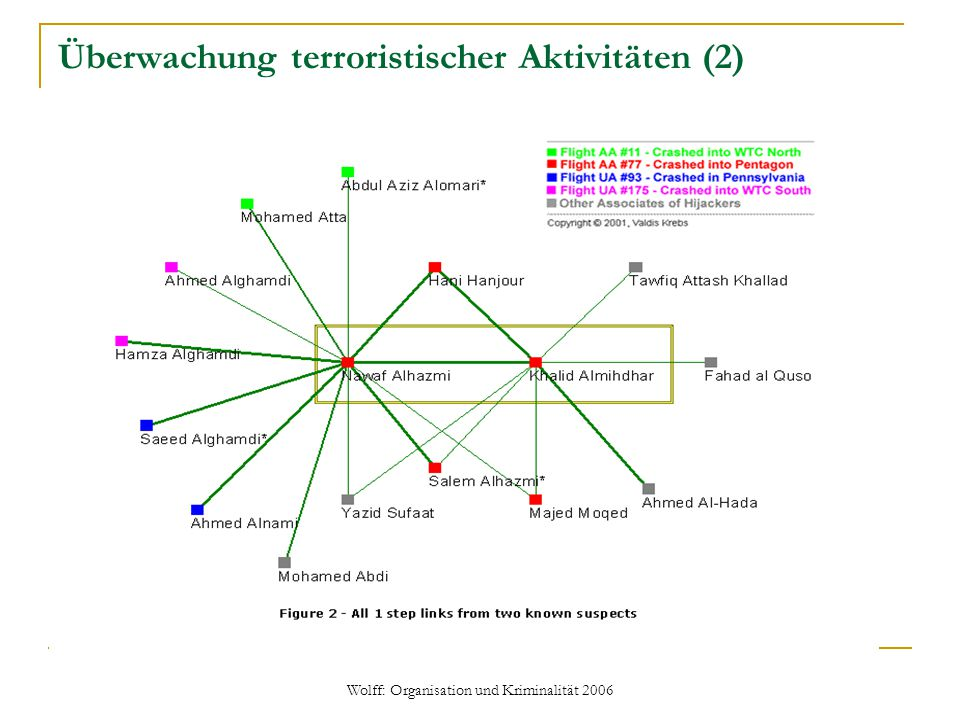 Überwachung terroristischer Aktivitäten (2)
