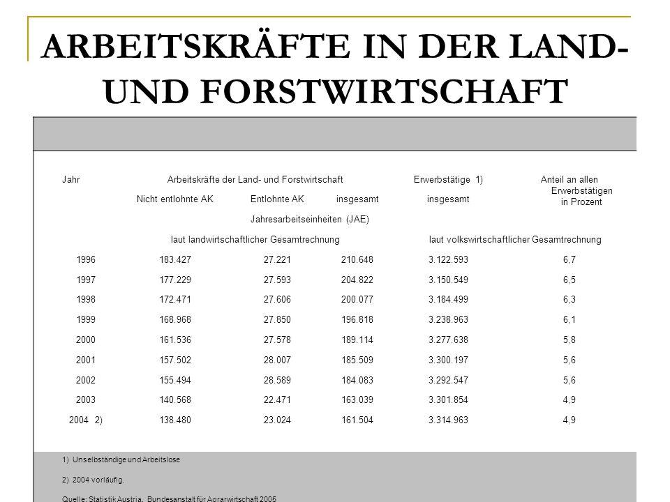 ARBEITSKRÄFTE IN DER LAND- UND FORSTWIRTSCHAFT
