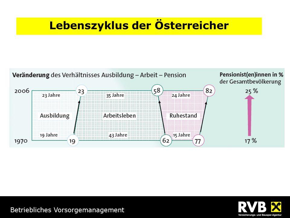 Lebenszyklus der Österreicher