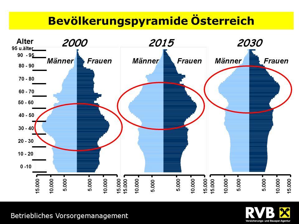 Bevölkerungspyramide Österreich