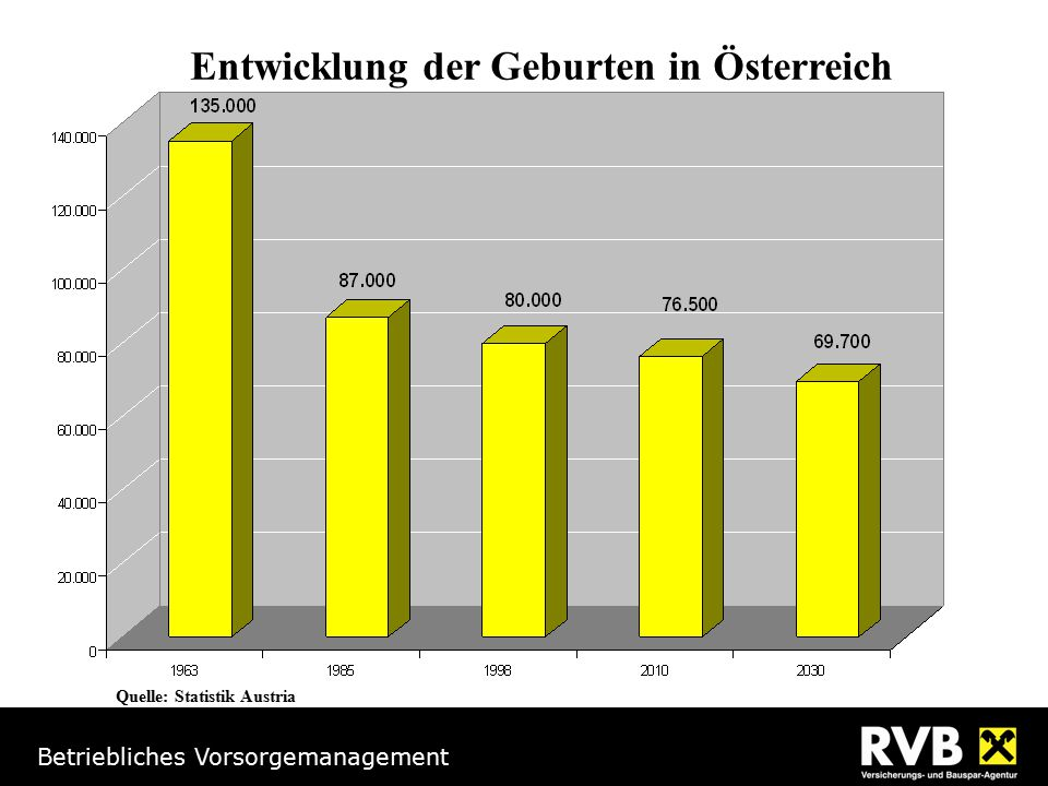 Entwicklung der Geburten in Österreich