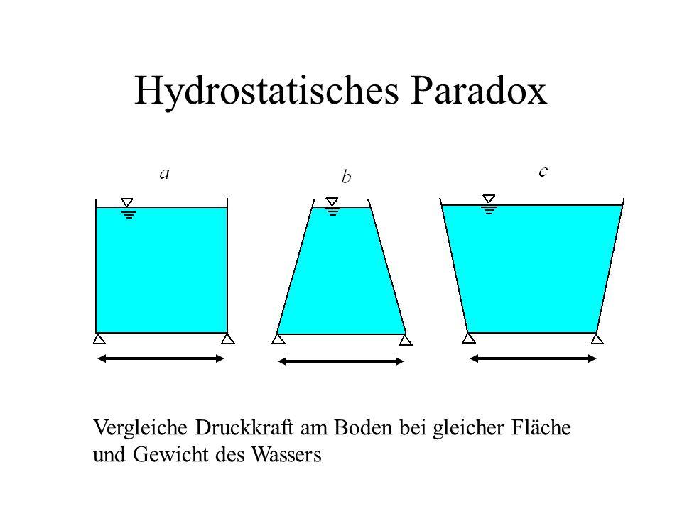 Hydrostatisches Paradox