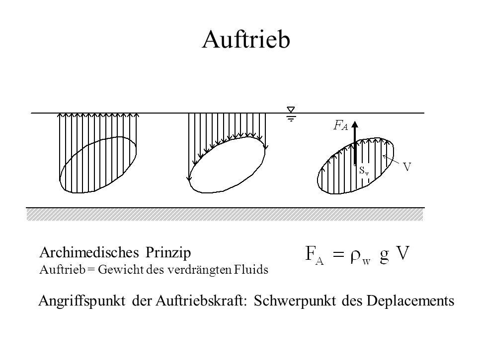 Auftrieb Archimedisches Prinzip