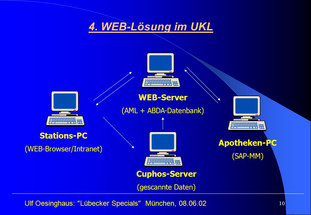 4. WEB-Lösung im UKL WEB-Server Stations-PC Apotheken-PC Cuphos-Server