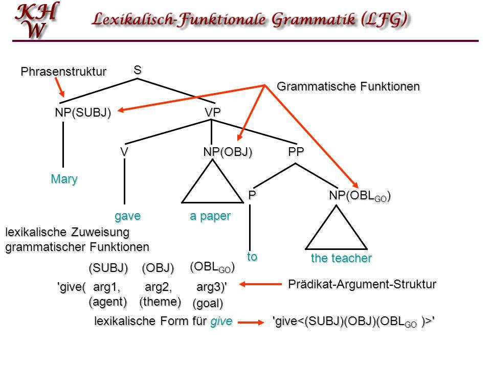 Phrasenstruktur S. Grammatische Funktionen. NP(SUBJ) VP. V. NP(OBJ) PP. Mary. P. NP(OBLGO)
