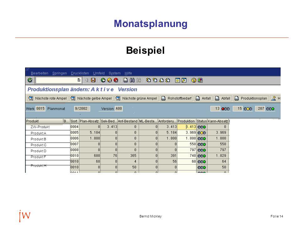jw Monatsplanung Beispiel ZW-Produkt Produkt A Produkt B Produkt C