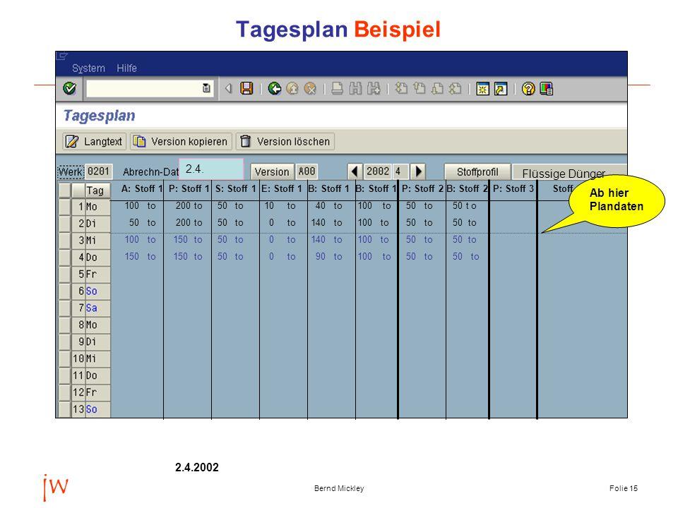 jw Tagesplan Beispiel 2.4. Flüssige Dünger Ab hier Plandaten 2.4.2002